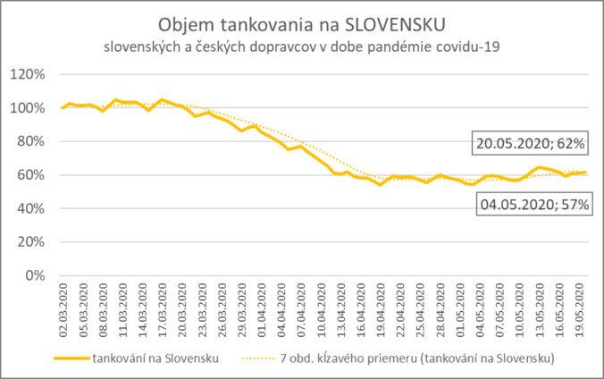 Dáta DKV ukazujú opatrné oživenie ekonomiky